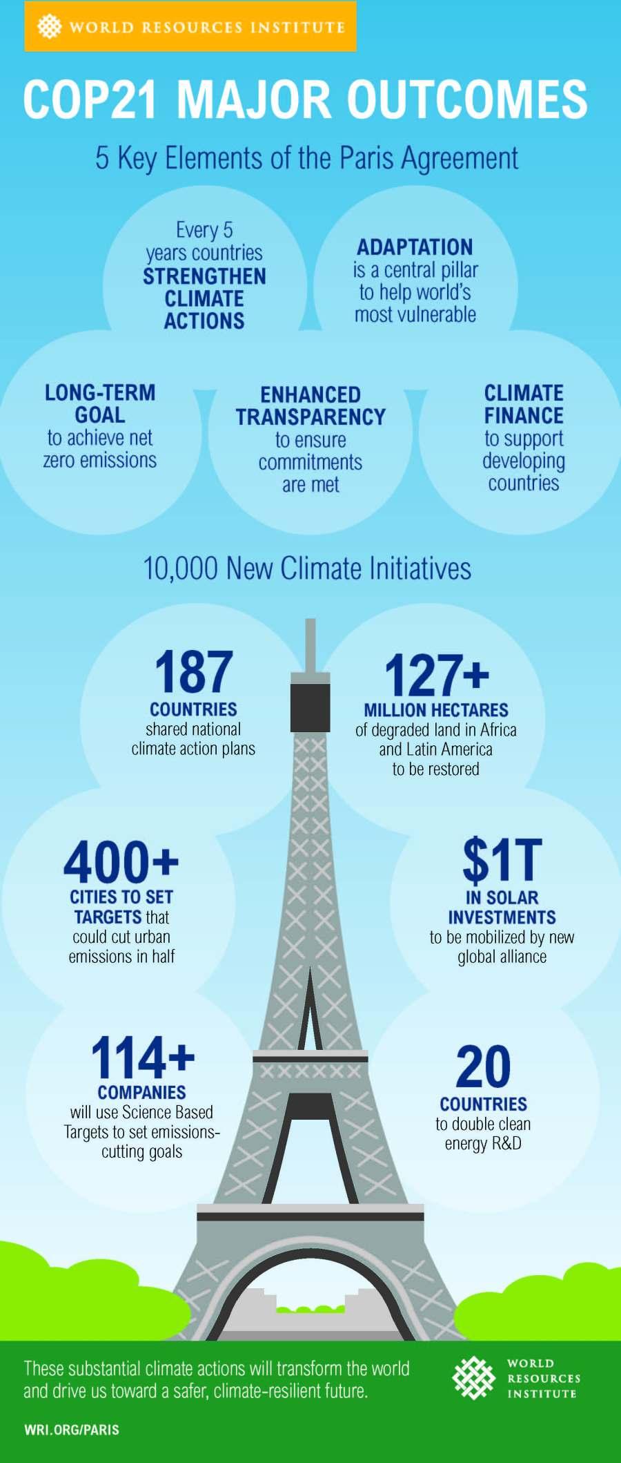 WRI COP21 wrapup