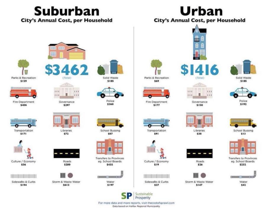 Suburban vs City living